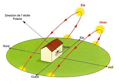 mouvement apparent du soleil animation