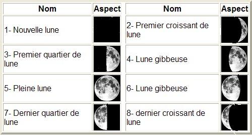 premier lune gibbeuse